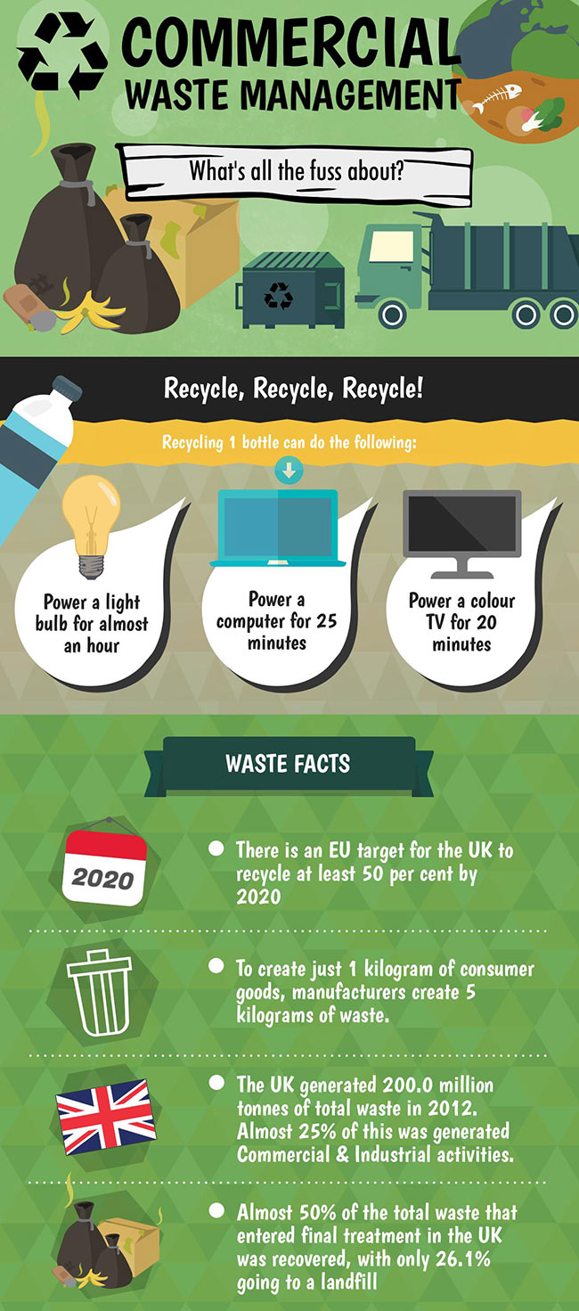 Commercial Waste Infographic
