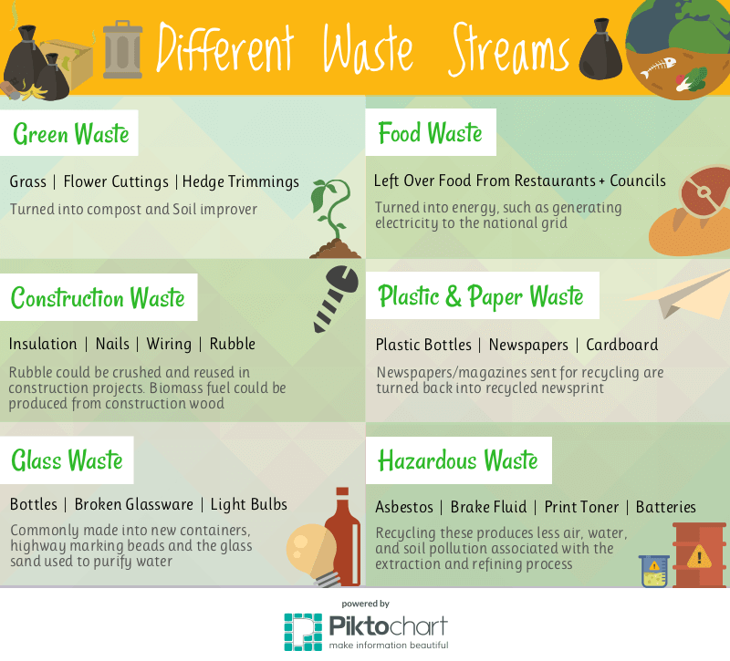 Different Waste Streams - Dial A Bin