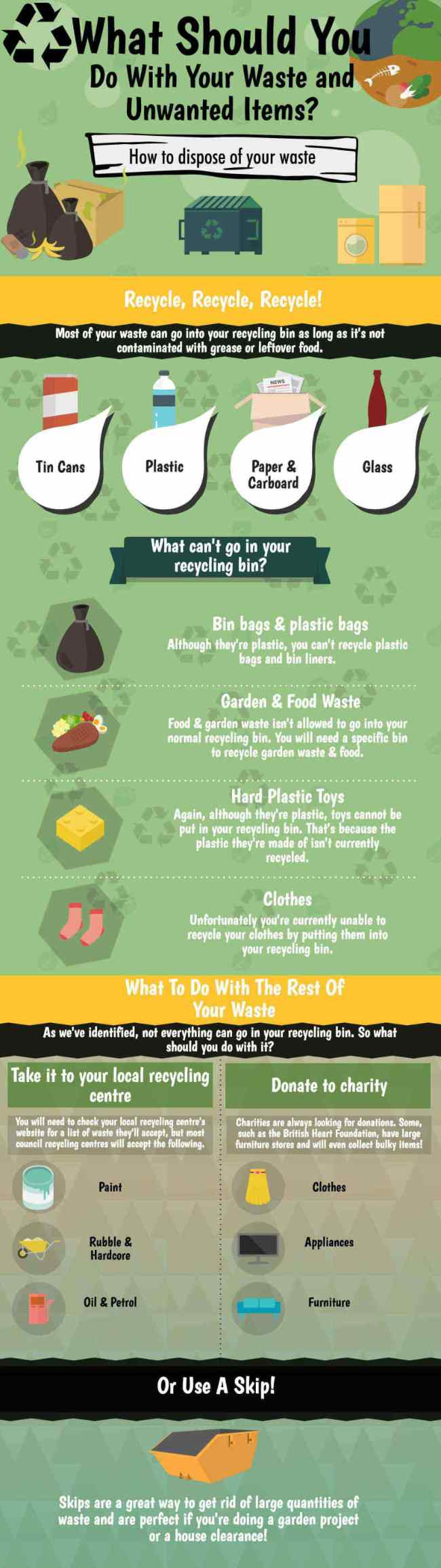 What to do with your waste